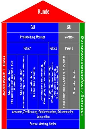 Logistiksystem-Realisierung