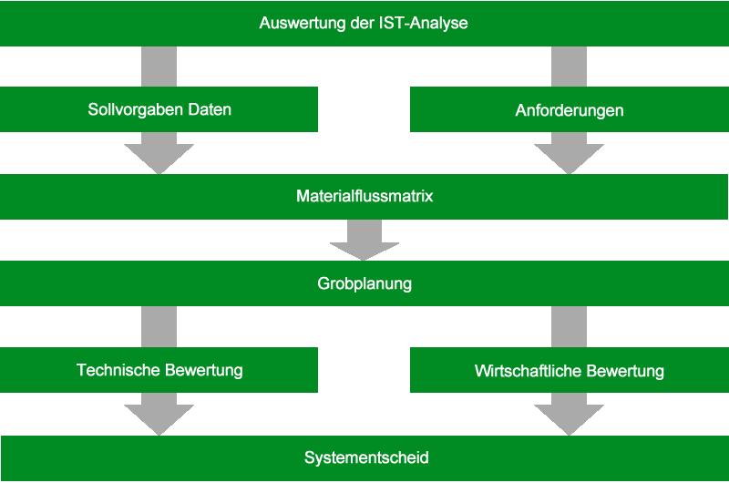 System-und Konzeptplanung